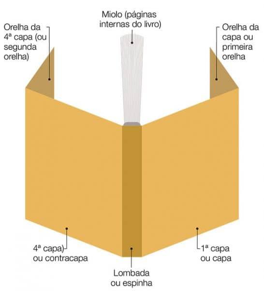 As partes de um livro