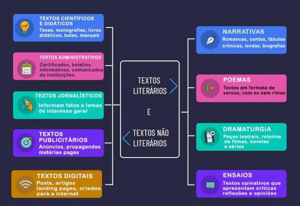 Textos literários e textos não literários